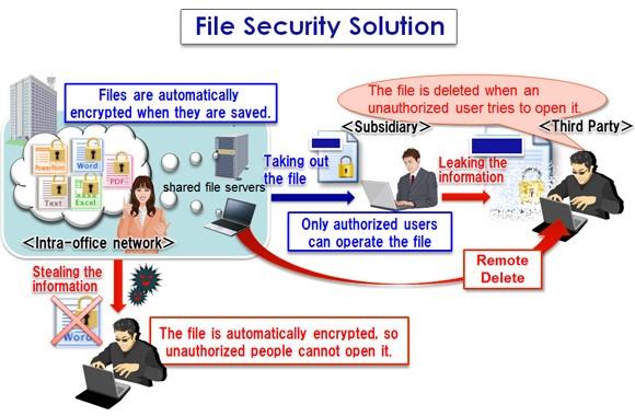 20150224_NEC apresenta solução para uma proteção reforçada de informação confidencial