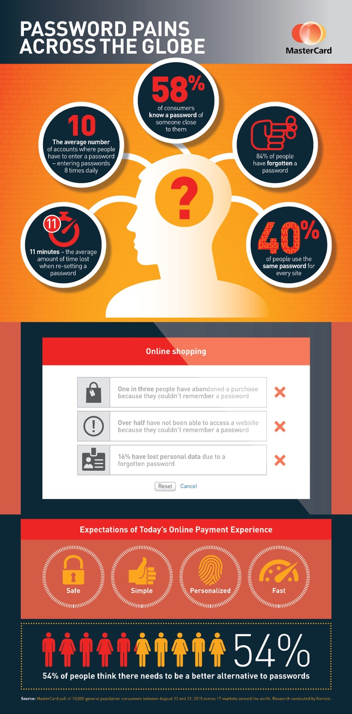 MasterCard Identity check infographic low.artwork