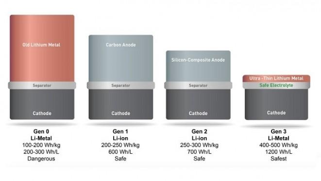 Solid-Energy-tipos-de-bateria-720x405
